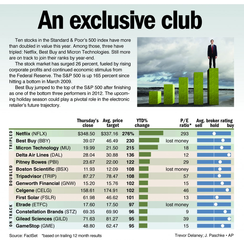 Ten stocks in the Standard & Poor's 500 index have more than doubled in value this year.