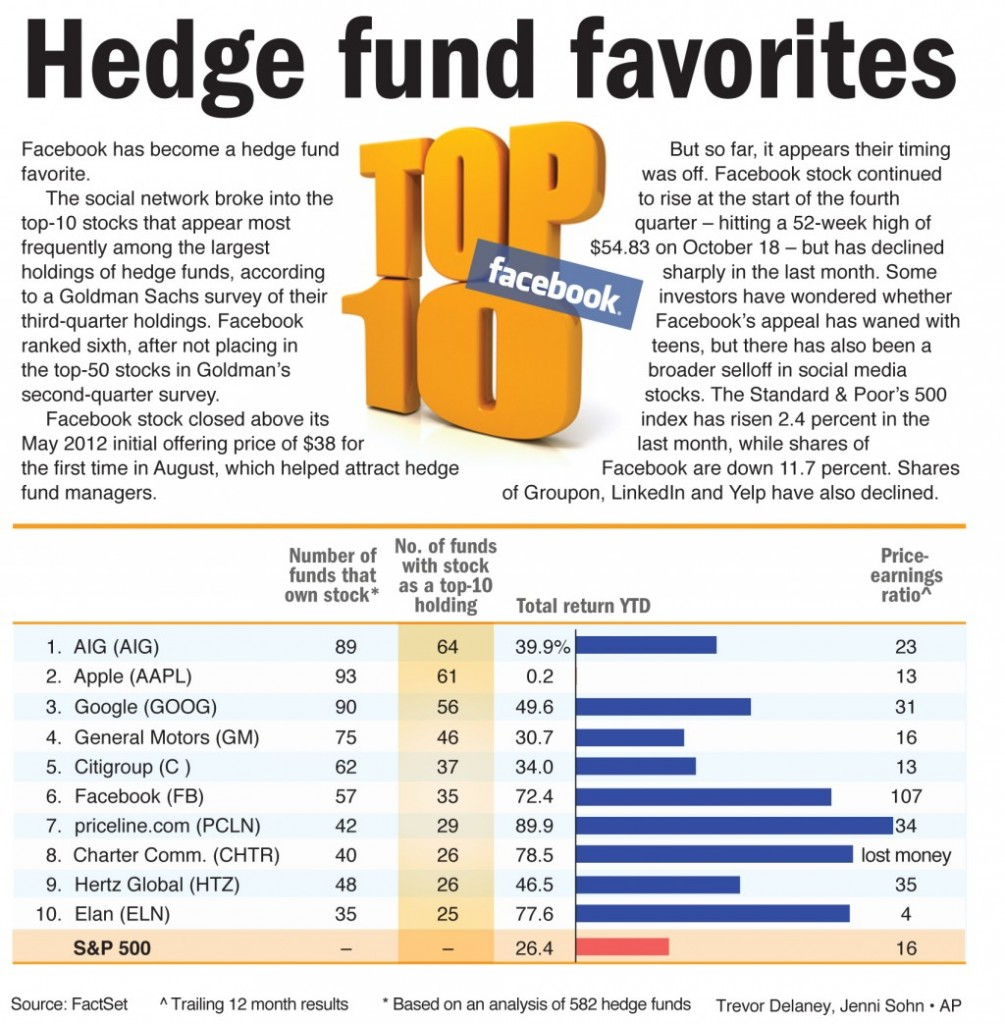 Facebook has become a hedge fund favorite.