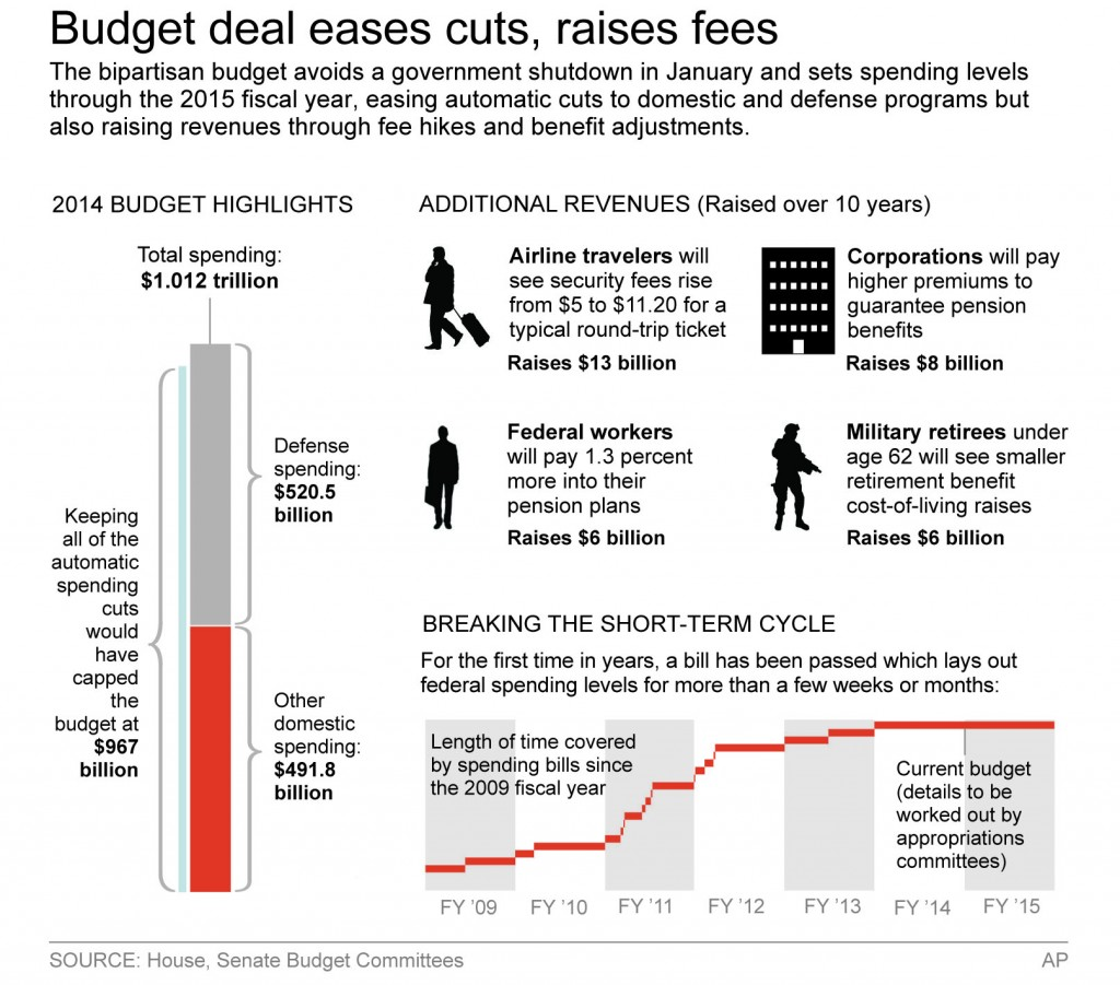 automatic federal spending cuts - HD 1024×901