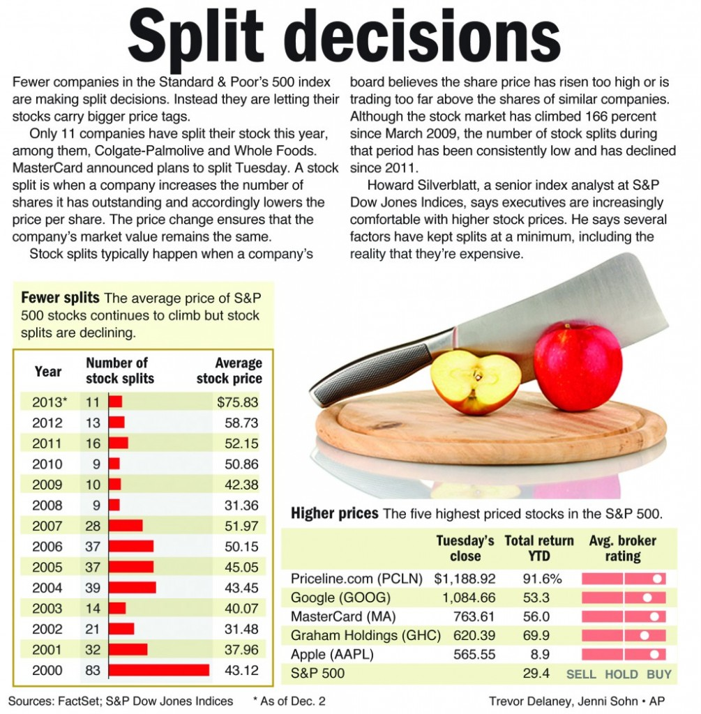Fewer companies in the Standard & Poor's 500 index are making split decisions.