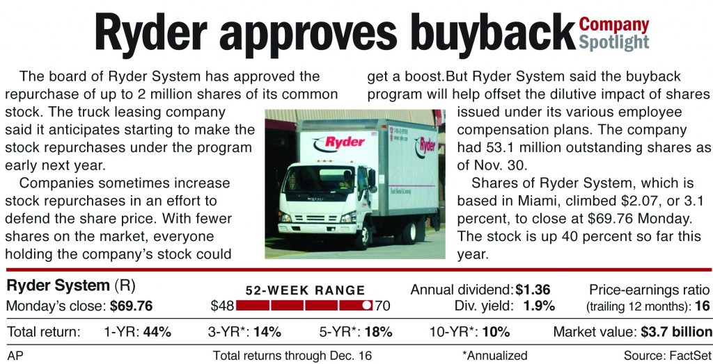 The board of Ryder System has approved the repurchase of up to 2 million shares of its common stock.
