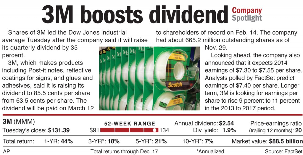 Shares of 3M led the Dow Jones industrial average Tuesday after the company said it will raise its quarterly dividend by 35 percent.