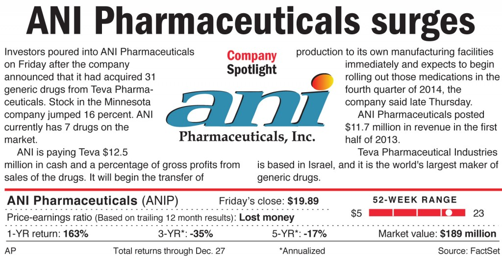 Investors poured into ANI Pharmaceuticals on Friday after the company announced that it had acquired 31 generic drugs from Teva Pharmaceuticals.
