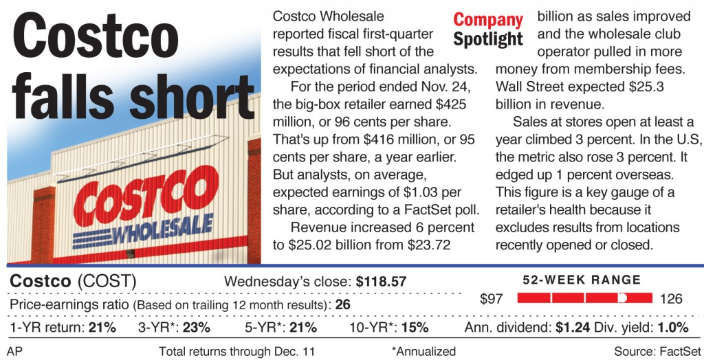 Costco Wholesale reported fiscal first-quarter results that fell short of the expectations of financial analysts.