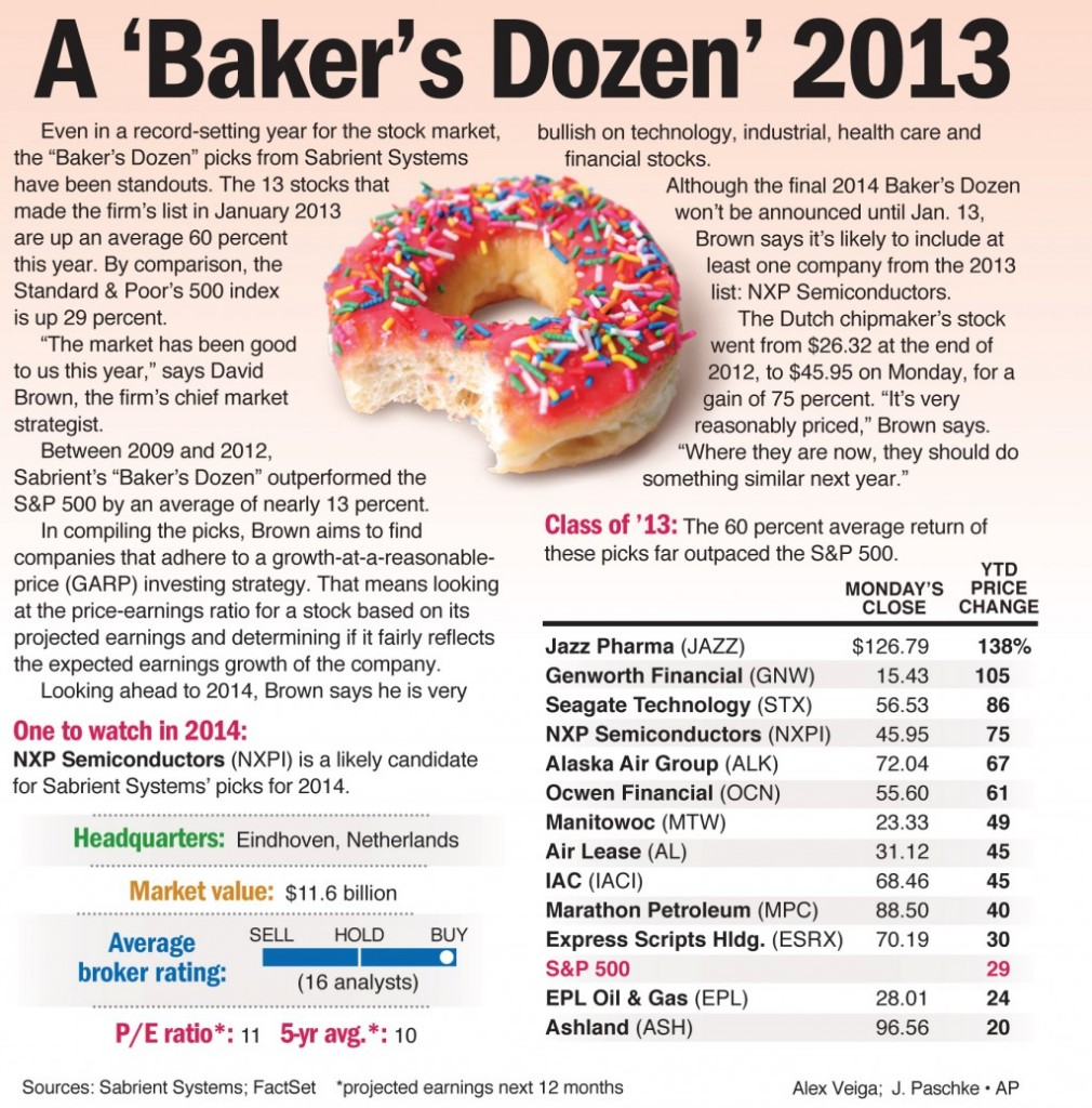 "Even in a record-setting year for the stock market, the ""Baker's Dozen"" picks from Sabrient Systems have been standouts."