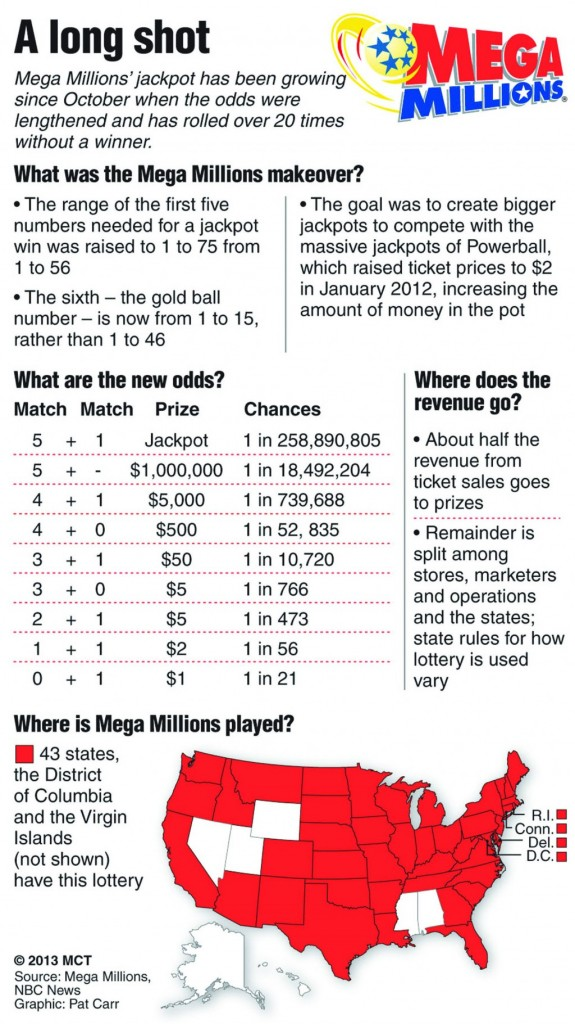 Mega Millions' jackpot has been growing since October...