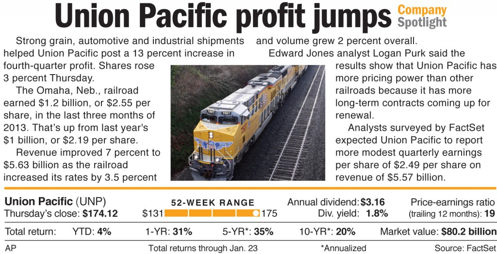 Strong grain, automotive and industrial shipments helped Union Pacific post a 13 percent increase in fourth-quarter profit.
