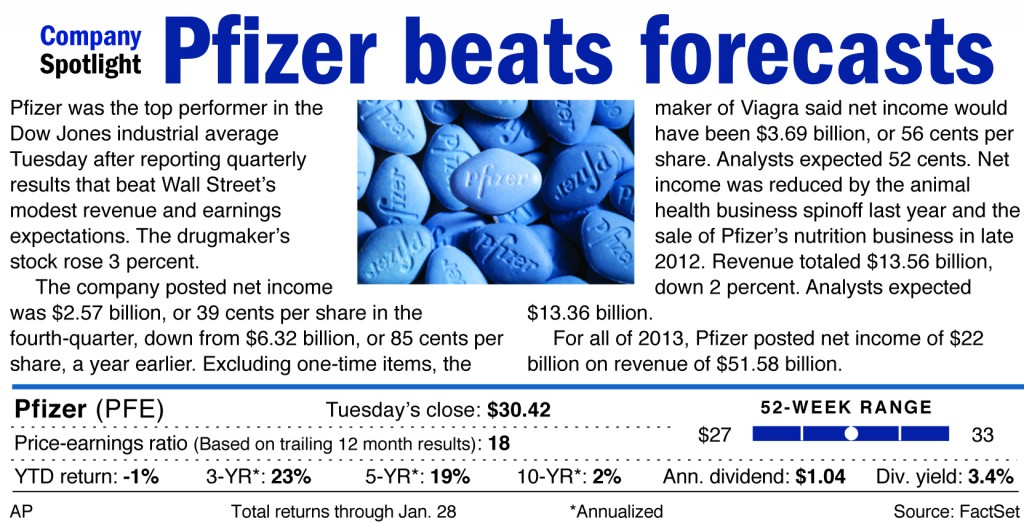 Pfizer was the top performer in the Dow Jones industrial average Tuesday after reporting quarterly results that beat Wall Street's modest earnings and expectations.
