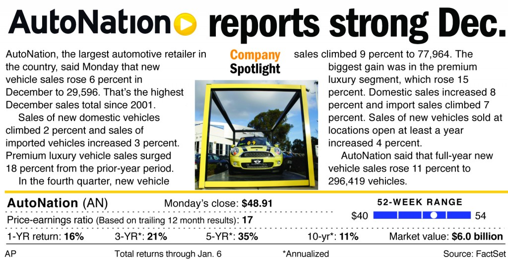 AutoNation, the largest automotive retailer in the country, said Monday that new vehicle sales rose 6 percent in December to 29,596.
