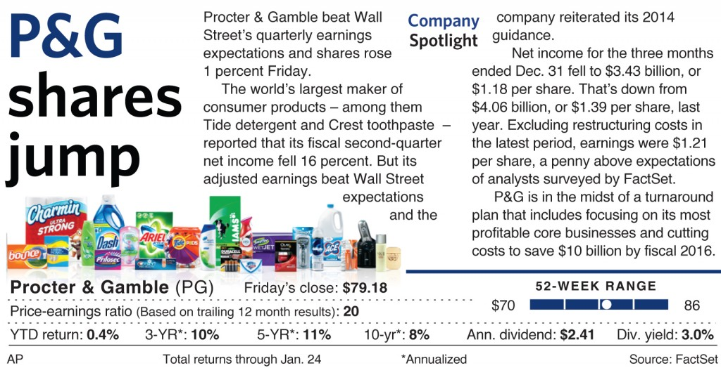 Procter & Gamble beat Wall Street's quarterly earnings expectations and shares rose 1 percent Friday.