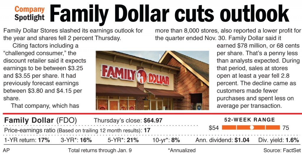 Family Dollar Stores slashed its earning outlook for the year and shares fell 2 percent Thursday.
