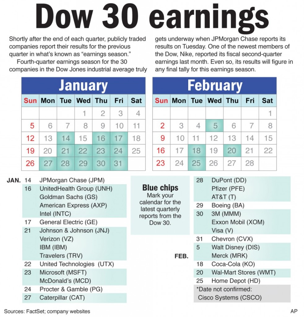 """Shortly after the end of each quarter, publicly traded companies report their results for the previous quarter in what's known as """"earnings season."""""""