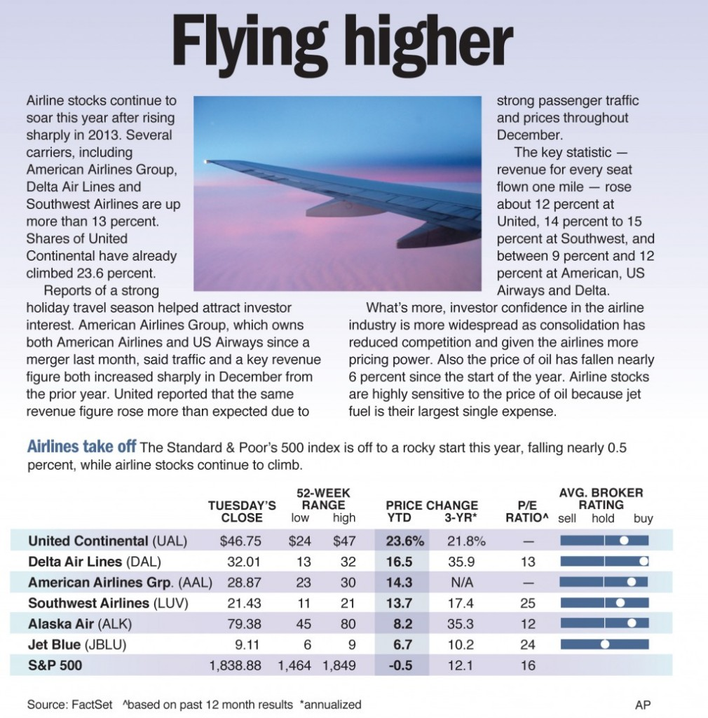 Airline stocks continue to soar this year after rising sharply in 2013.
