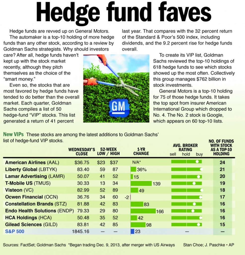 Hedge funds are revved up on General Motors.