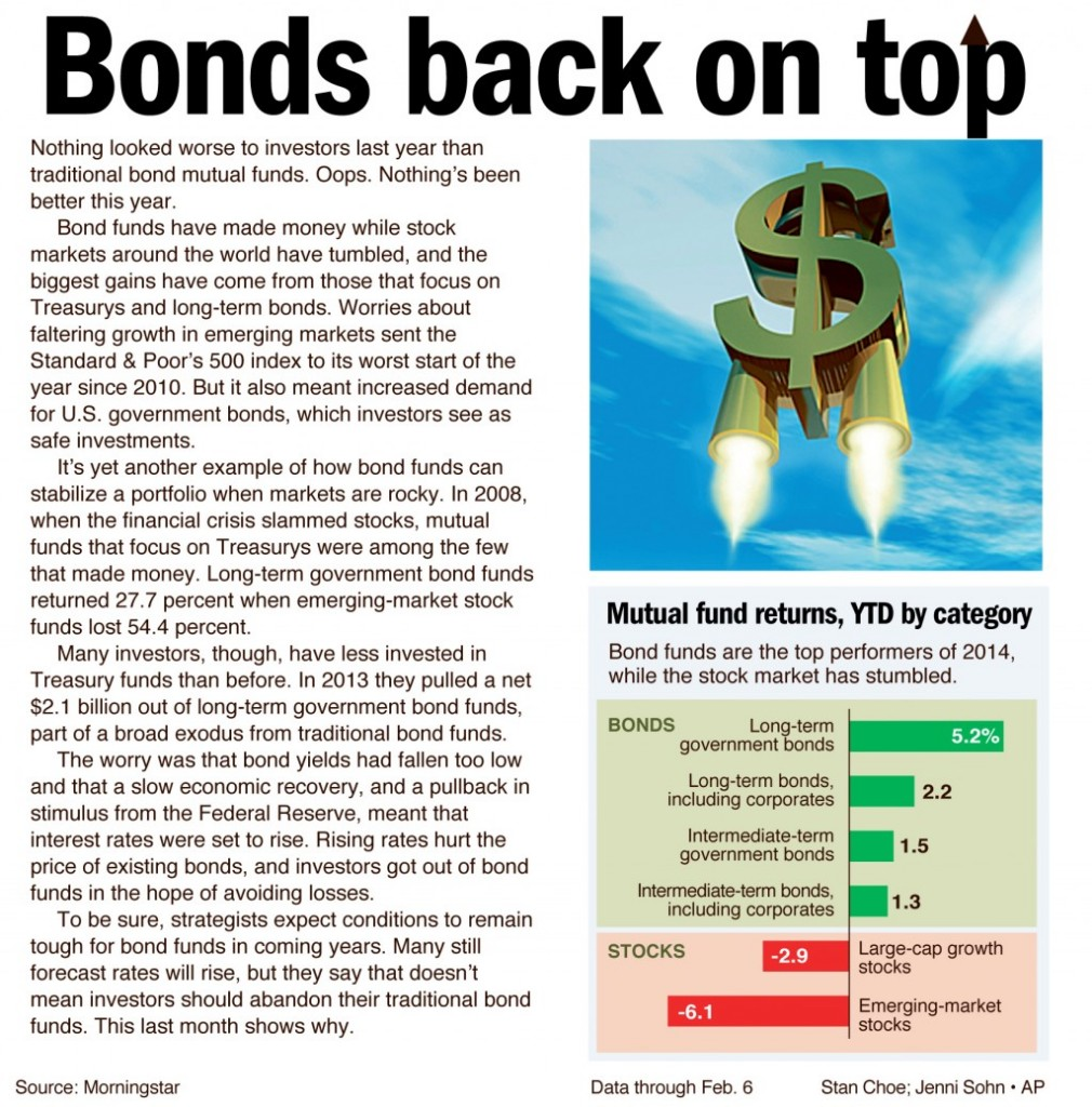 Nothing looked worse to investors last year than traditional bond mutual funds.
