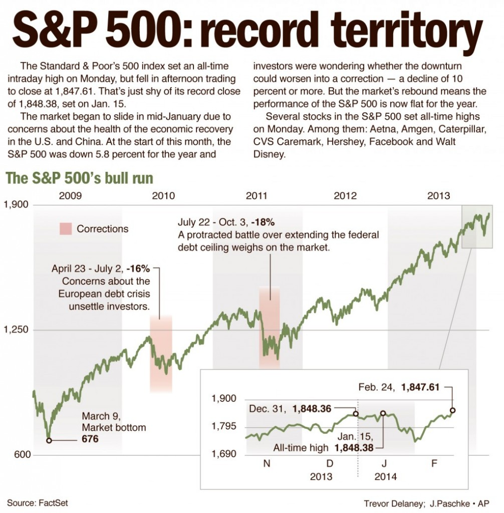 The Standard & Poor's 500 index set an all-time intraday high on Monday, but fell in afternoon trading to close at 1,847.61.