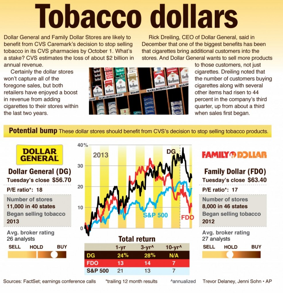 Dollar General and Family Dollar Stores are likely to benefit from CVS Caremark's decision to stop selling tobacco in its CVS pharmacies by October 1.