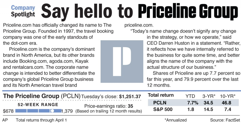 Priceline.com has officially changed its name to The Priceline Group.