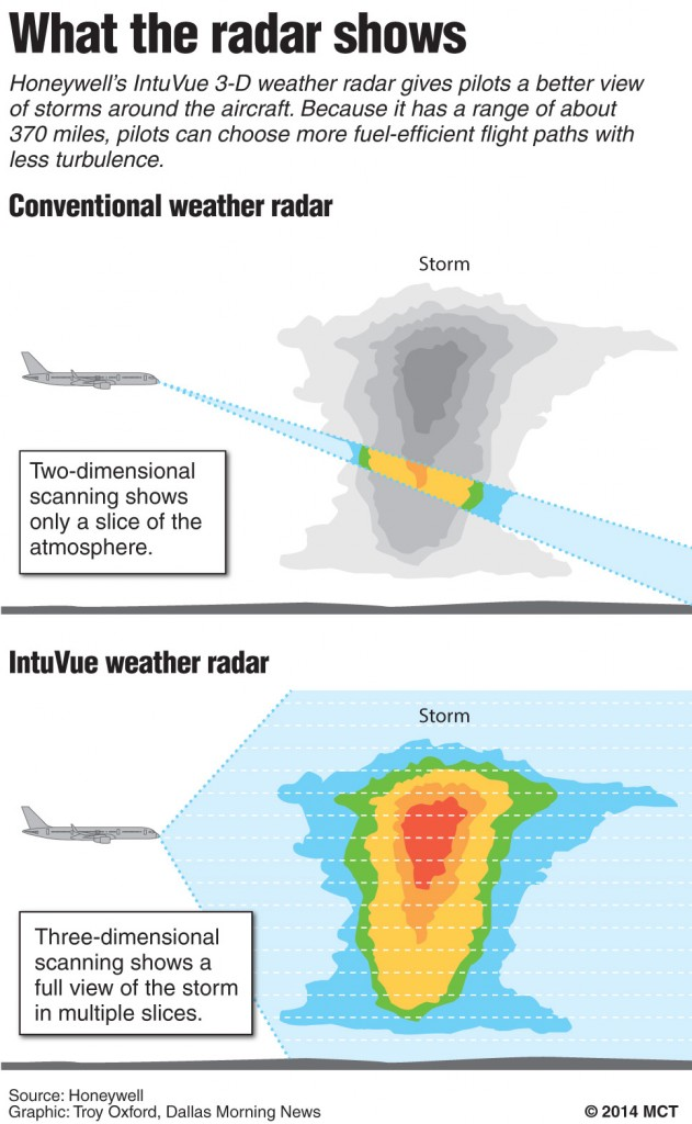 Honeywell, Rockwell Collins Roll Out Advanced Cockpit Radar