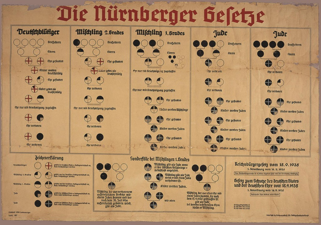 The chart explaining which marriages were allowed according to the Nuremberg Race Laws.