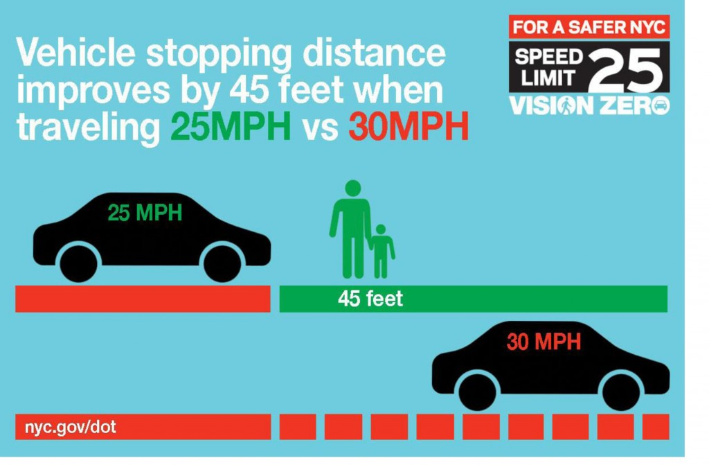 One of several infographics released by the city on lowering the speed limit to 25 mph. (New York City Department of Transportation)