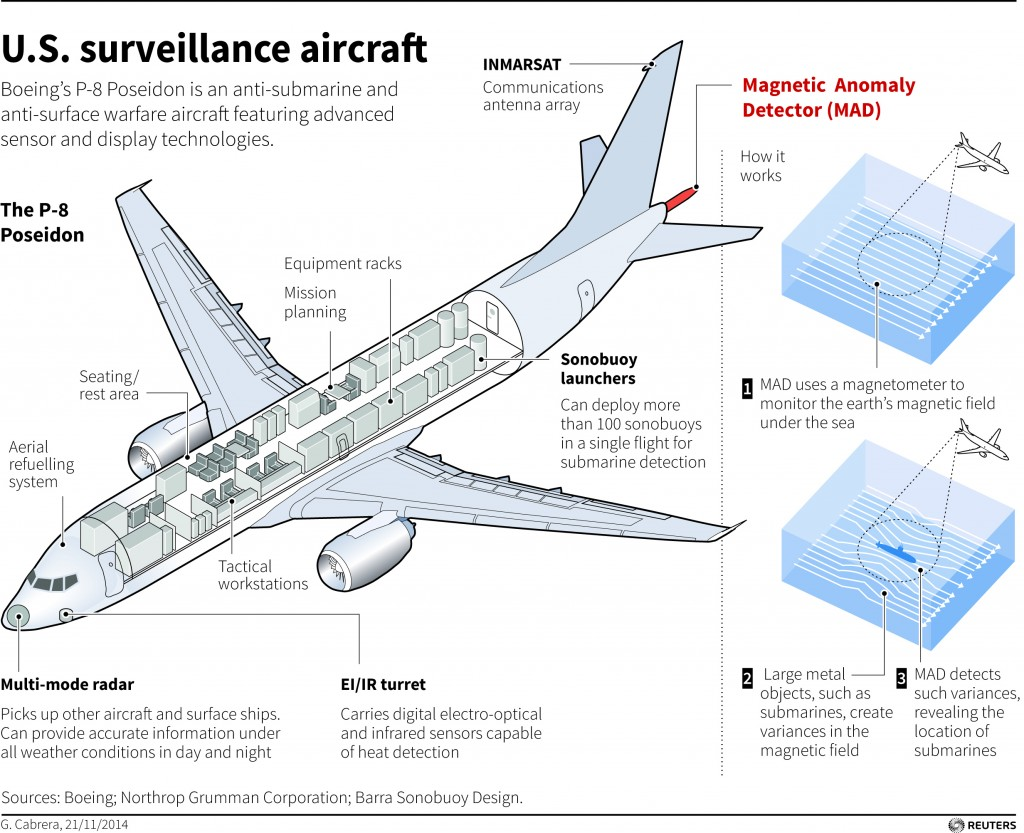 Illustrated factbox detailing functions of the Boeing P-8 Poseidon surveillance aircraft. (Reuters)