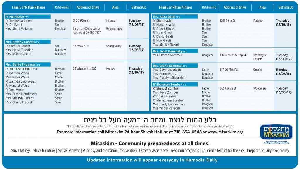 Nichum Aveilim 25 Kislev December 7 Hamodia Jewish And Israel News