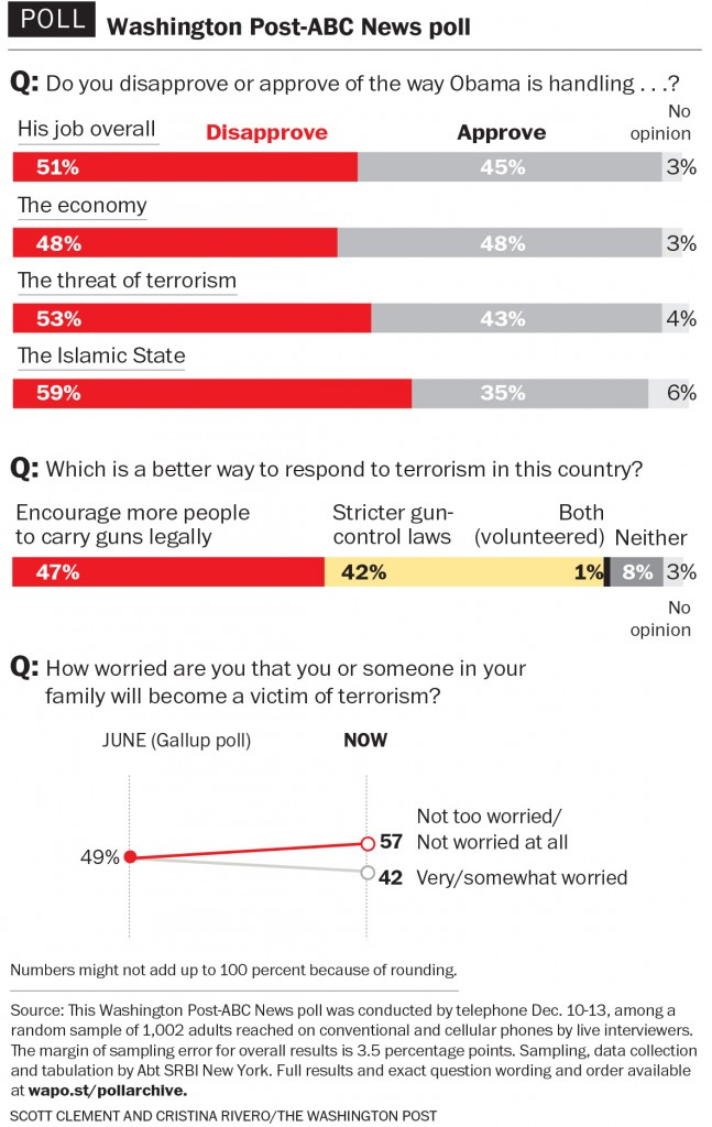 Americans disapprove of Obama on terrorism, Islamic State