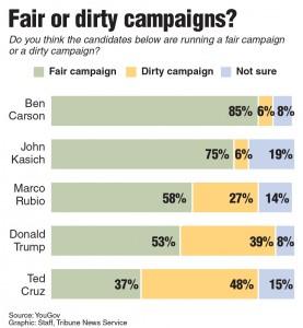 Fair or dirty campaigns?