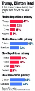 The latest Quinnipiac poll results of the Florida and Ohio primarys
