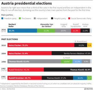 2016-05-22T025320Z_1_ET1EC5M080W2Q_RTRGFXG_3_AUSTRIA-ELECTION-C