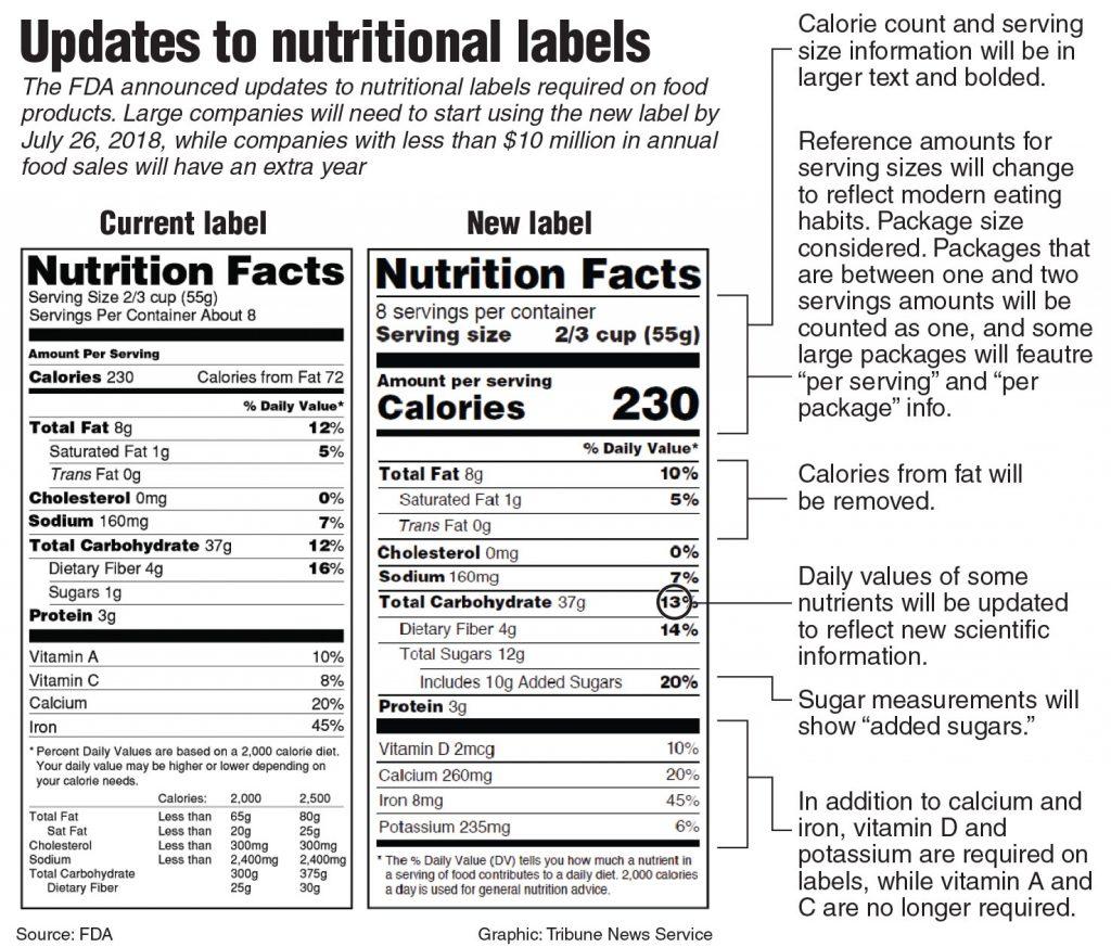 FDA Super-Sizes Key Information In Nutrition Labels