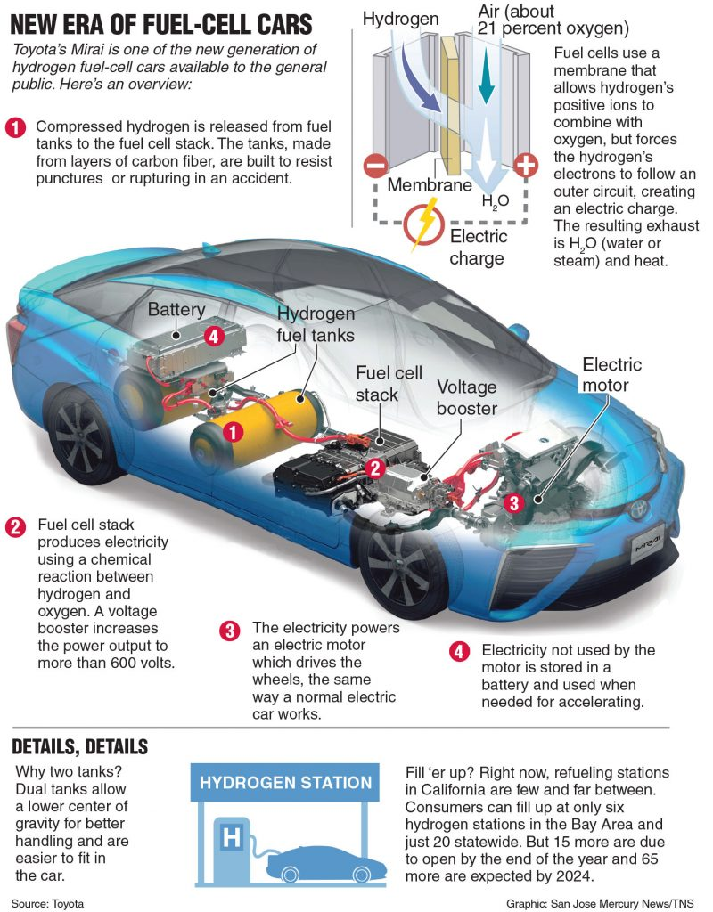 AUTO REVIEW: Toyota\'s Mirai Heralds New Era of Fuel-Cell Cars ...