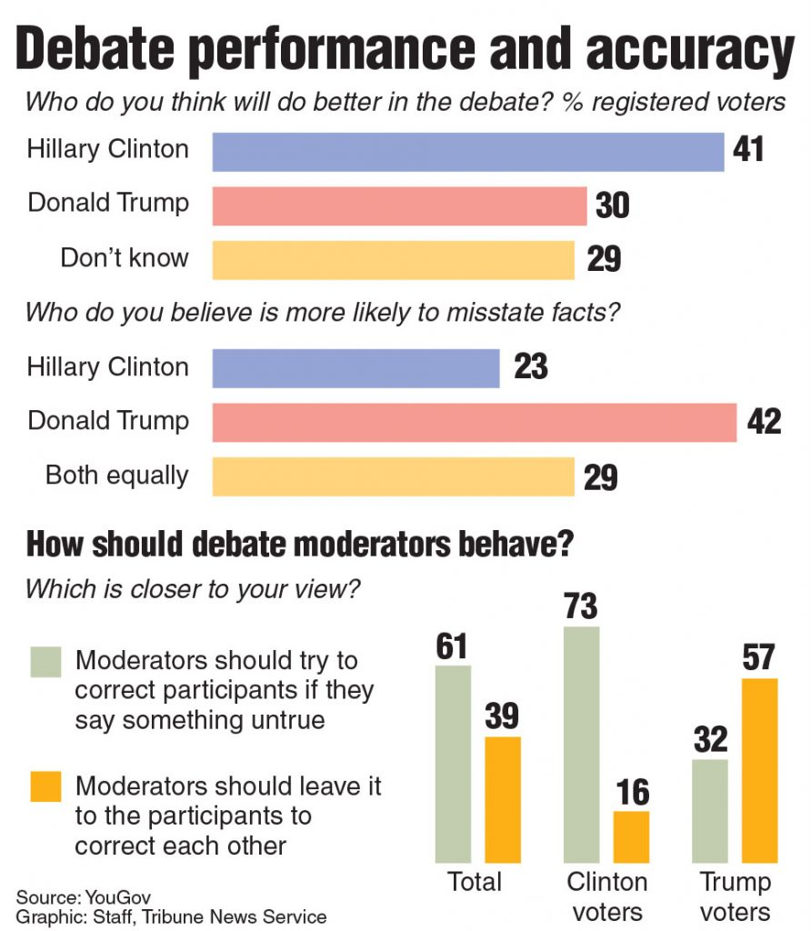 Poll asking who will do better in debate performance and factual accuracy.