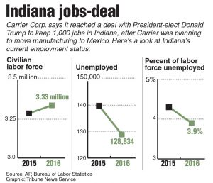 Indiana jobs-deal