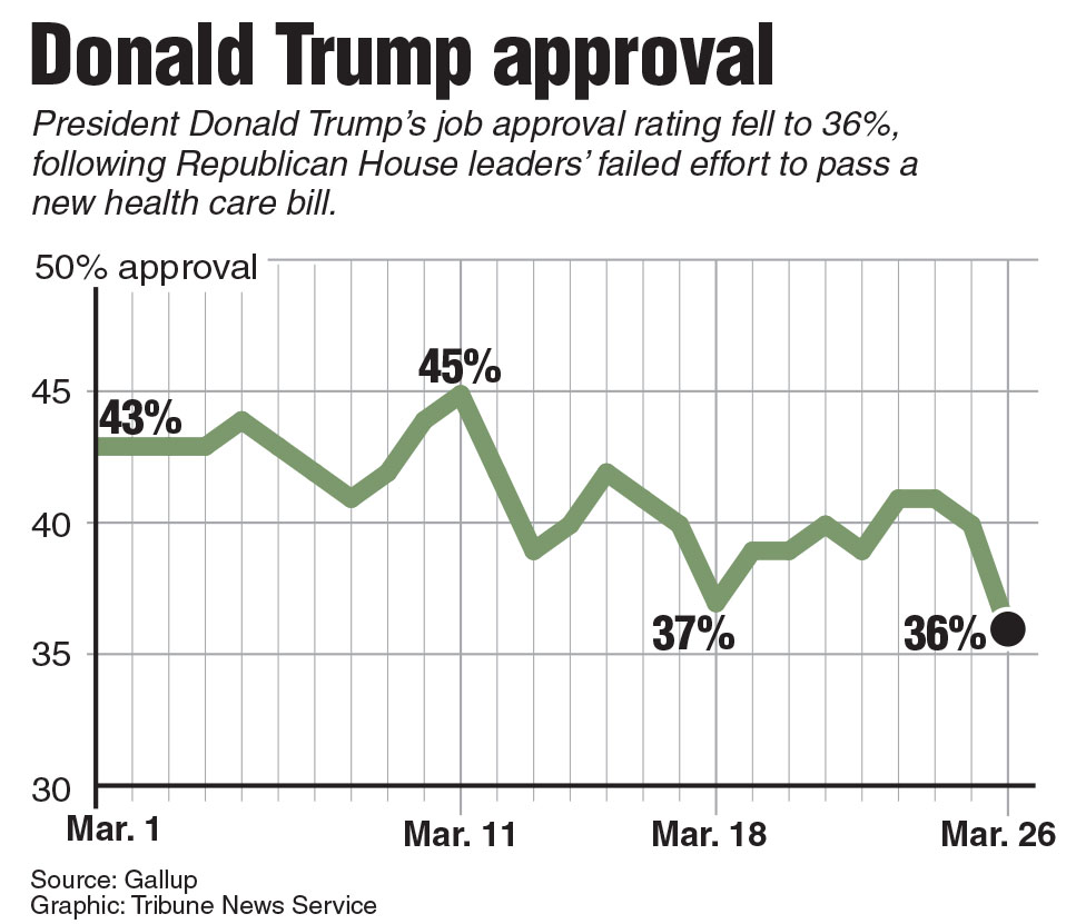 Trump approval, Gallup, poll, Trump, approval, survey