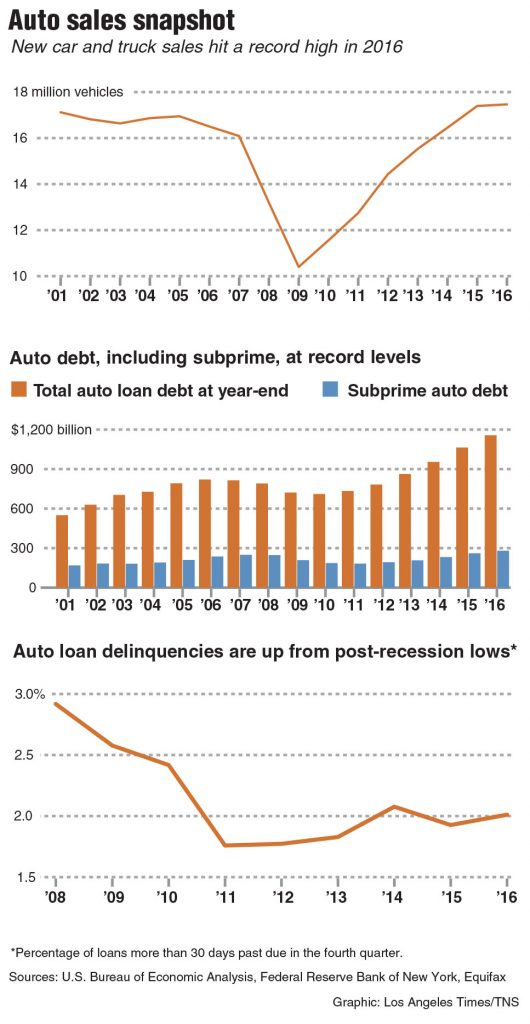 auto, sales, loans, lending, debt, bubble