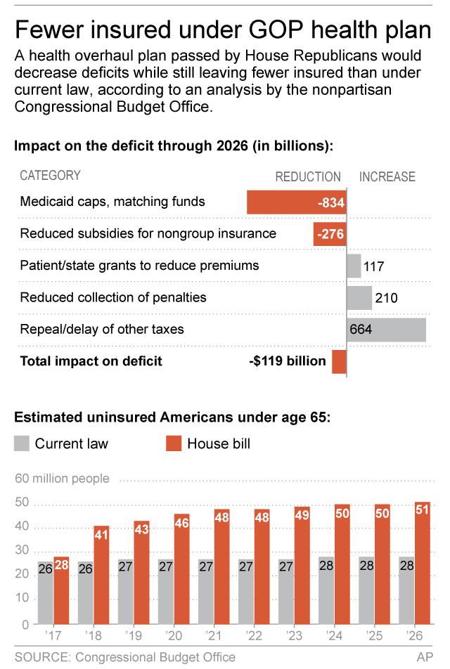 CBO, Estimated, 23 Million, Lose, Health Insurance, Republican Bill