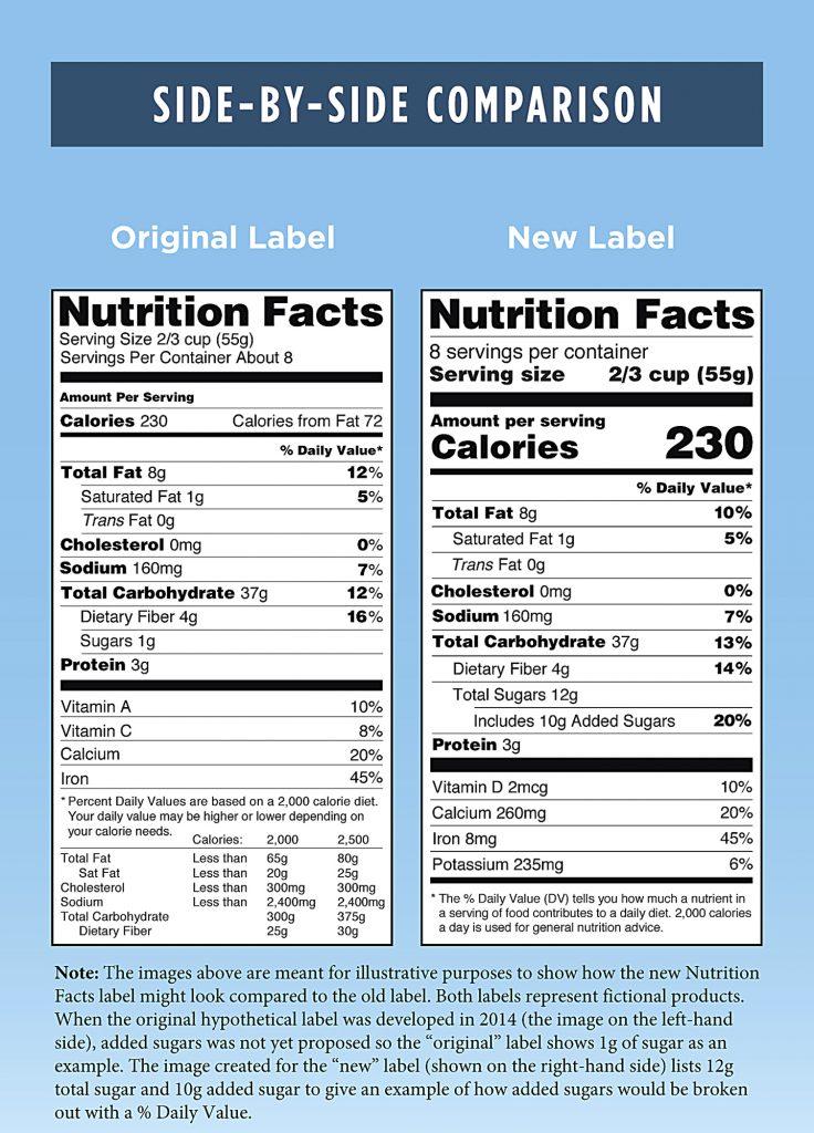 FDA, Delays, Revamped, Nutrition Facts, Panel