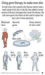 skin gene therapy