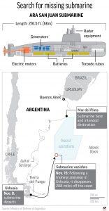 Argentine sub