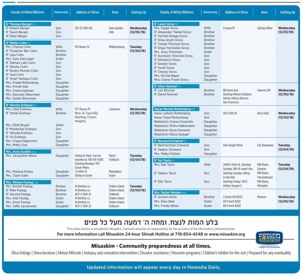 Nichum Aveilim 25 Kislev December 3 Hamodia Jewish And Israel News