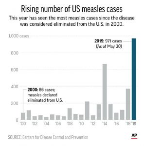 measles cases