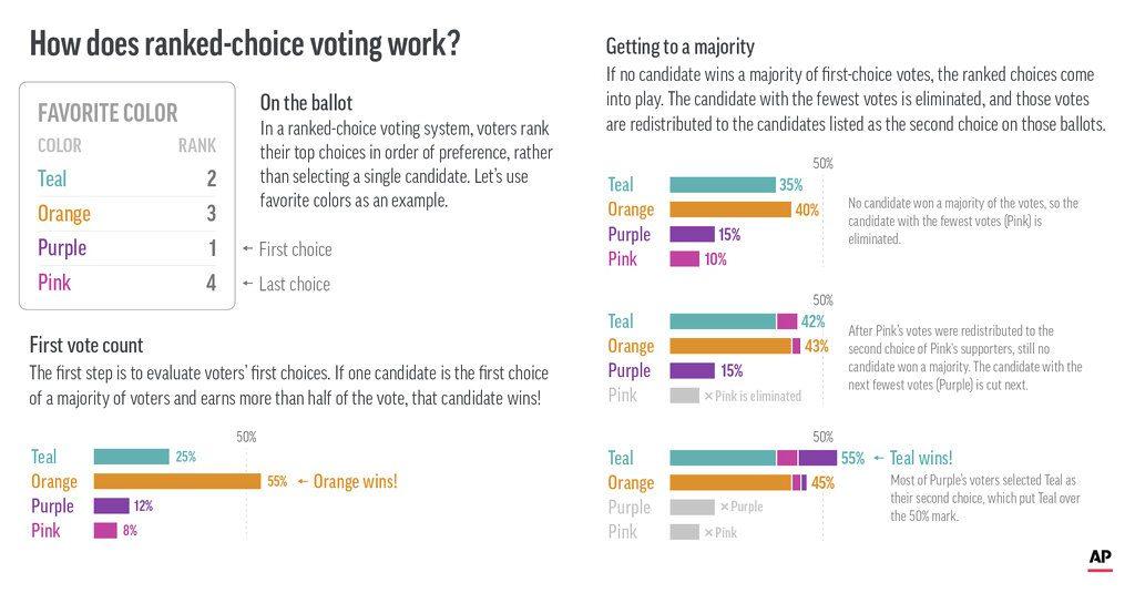 new york ranked choice voting